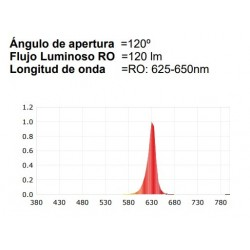 Bombilla Dicroica LED 5W...