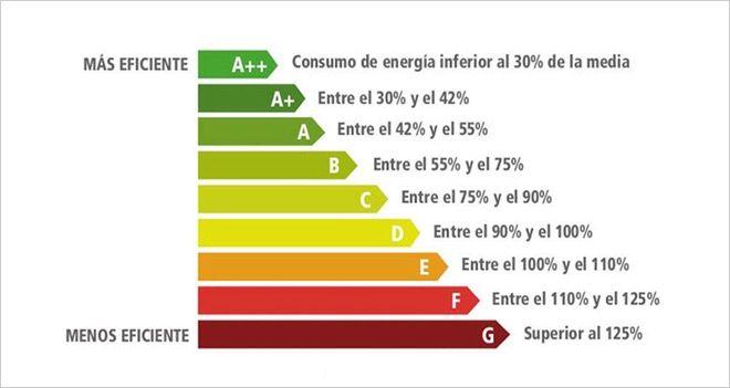 etiquetado de eficiencia energetica