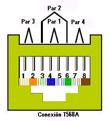 Conector RJ45 Esquema A