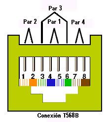 Esquema conector RJ45 Tipo B
